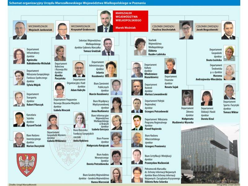 Kto jest kim w Urzędzie Marszałkowskim?